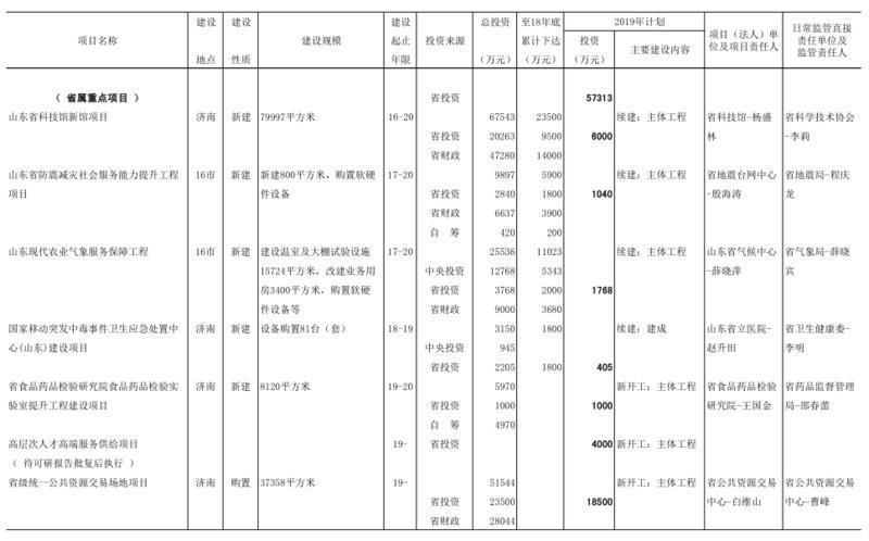 2019年山东省预算内基本建设计划投资10亿元