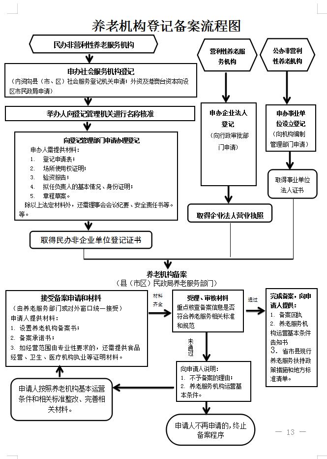 一张图看懂山东养老机构登记备案流程