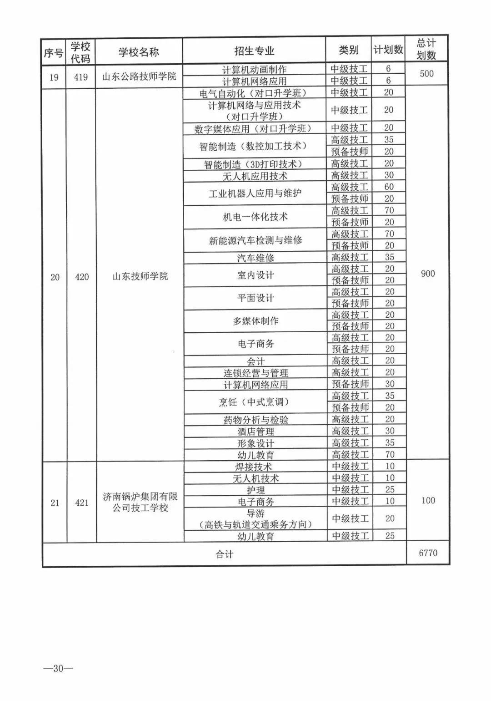 今年济南市普通高中招收38710人,各学校招生方案看过来!