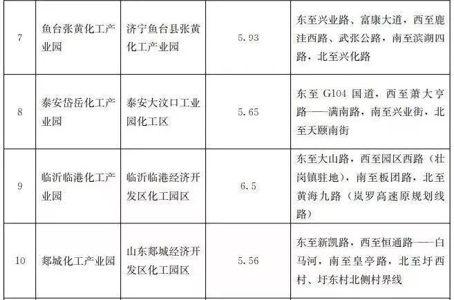 全四批共85家!山东发布第四批化工园区和专业化工园区名单