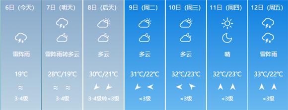 九级飓风+暴雨+冰雹!济南这场夏日清凉套餐齐了 今夜还有雷阵雨