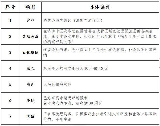 济南外来务工人员申请租房补贴 最高每月每平米23元 详情点这里!