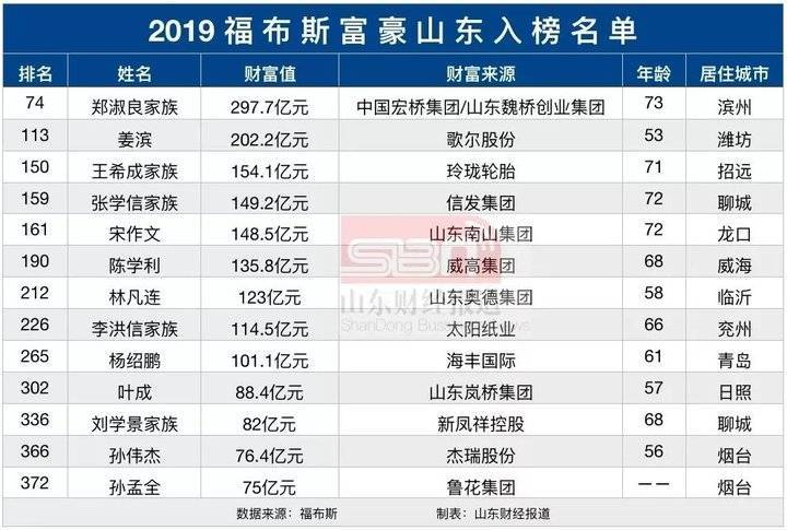 香港微信快三群_福布斯发布2019年度中国富豪榜!山东有13人入榜,看看都是谁