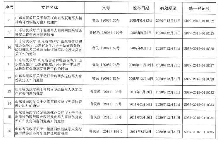 山東省退役軍人事務廳廢止3件行政規范性文件,看看都有啥