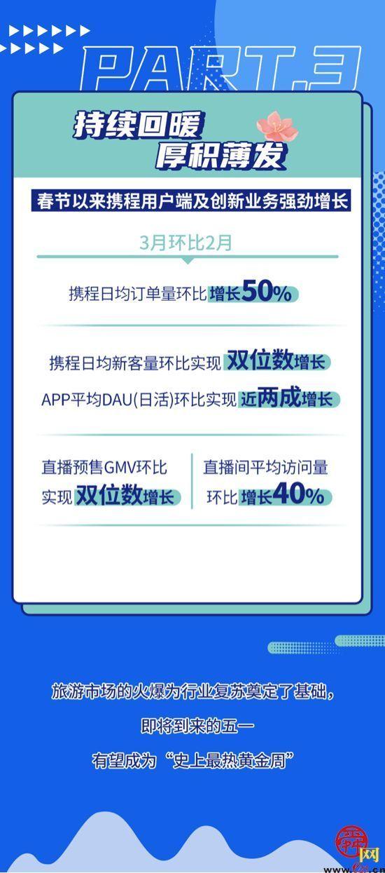 """清明成今年首个跨省游高峰 五一有望是""""史上最热黄金周"""